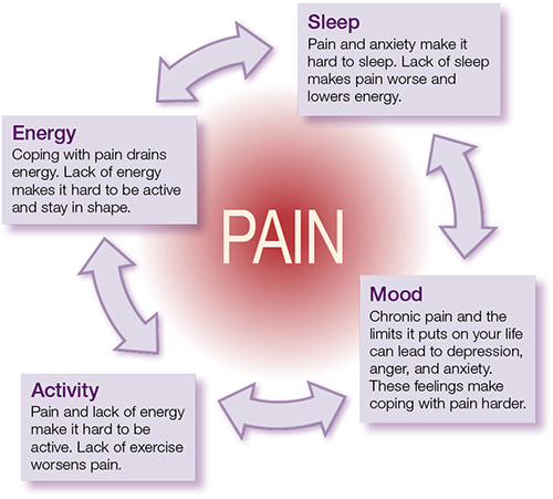 Pain cycle. Sleep: Pain and anxiety make it hard to sleep. Lack of sleep makes pain worse and decreases energy. Mood: Chronic pain and limits it puts on life can lead to depression, anger, and anxiety. These feelings make coping with pain harder. Activity: Pain and lack of energy make it hard to be active. Lack of exercise worsens pain. Energy: Coping with pain drains energy. Lack of energy makes it hard to be active and stay in shape.