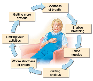 Woman sitting in chair with hand on chest, looking distressed. Arrows in circle around her show parts of dyspnea cycle: shortness of breath, shallow breathing, tense muscles, getting anxious, worse shortness of breath, limiting your activities, getting more anxious.