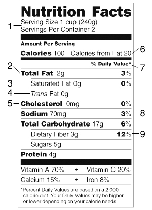Nutrition Facts label showing where to find information on serving size, total fat, saturated fat, trans fat, cholesterol, calories from fat, percent daily value, sodium, and dietary fiber.