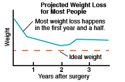 Chart showing projected weight loss for most people after weight loss surgery.